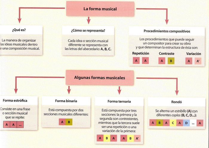 TheMusicRoom: MUSICAL FORM - FORMAS MUSICALES - 2 ESO