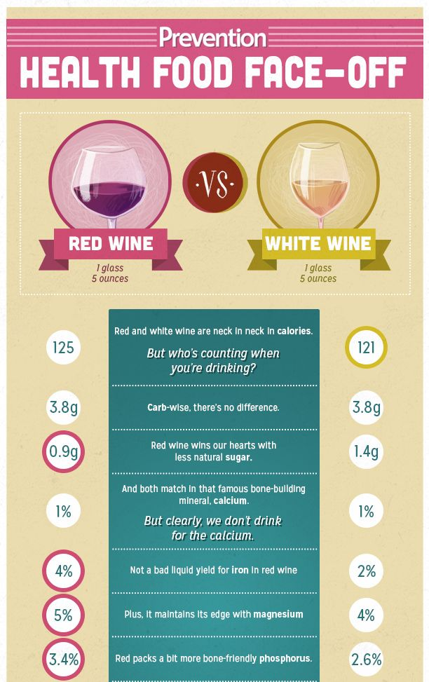 Red Wine or White Wine Infographic