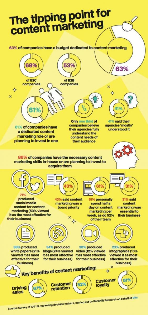 86% of companies say they have skilled content marketers in-house - Yes, their employees! #ContentMarketing #SocialMedia