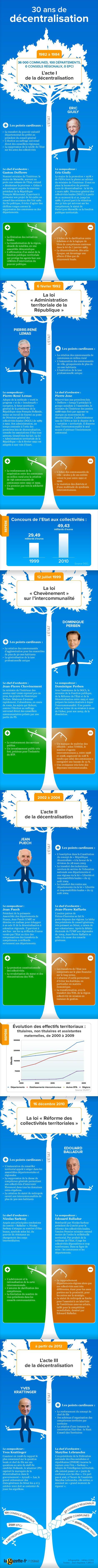 30 ans de décentralisation en 1 infographie (La Gazette des Communes / à jour au printemps 2013...)