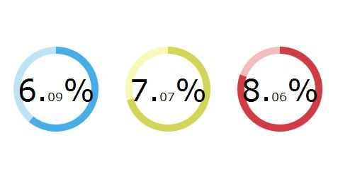 Creating Animated Circle Graphs with Circles.js and SVG - CSS Script