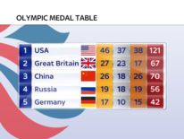 The final medals table shows Team GB in second place