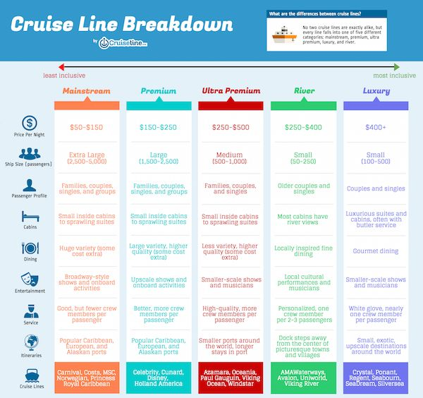Cruise Line Chart By Category