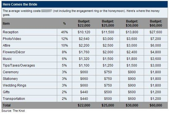 wedding expenses, wedding budget
