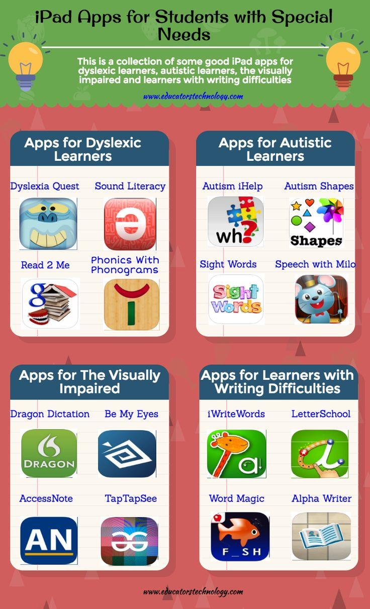 A Very Good Poster Featuring 16 Educational iPad Apps for Special Needs Students