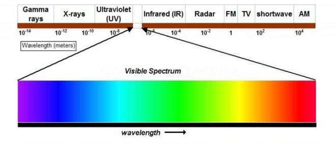 The visible spectrum is that portion of the electromagnetic - solubility chart example