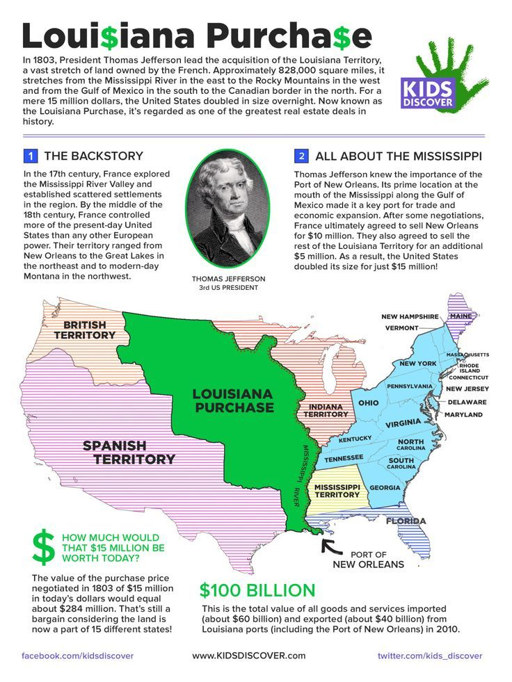 Infographic The Louisiana Purchase Kids Discover Free