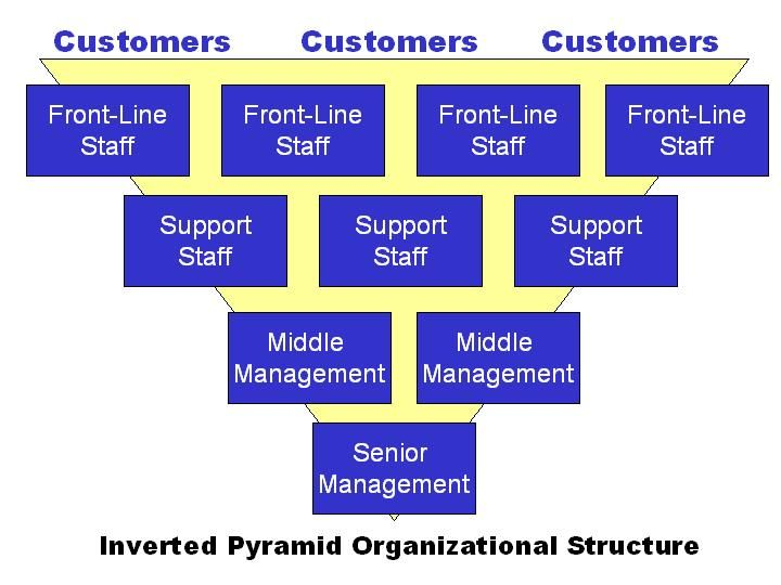 upside down pyramid view of organizations The upside-down view of organizations suggests the government 5 the upside down pyramid suggests mintzberg described the three roles of management as.