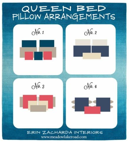 Bed Pillows with Pizazz - Design Chic - love this graphic showing pillow arrangements for a queen bed!