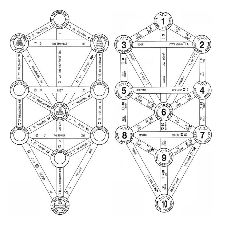 Otz Chim, or, Qabalah's Tree of Life from The Emperor's Power on BABY BLACK WIDOWS
