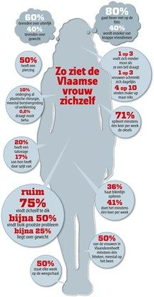 Zo (fout) denken Vlaamse vrouwen over hun lichaam - Het Nieuwsblad: http://www.nieuwsblad.be/cnt/dmf20150901_01845656?_section=66275429