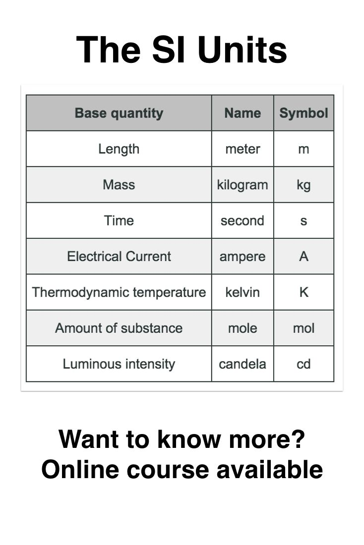 13 best physics basics images on pinterest physique graphics this little si unit chart is handy but you can get back up to speed with your understanding of si units and their prefixes on the maths and chemistry nvjuhfo Image collections
