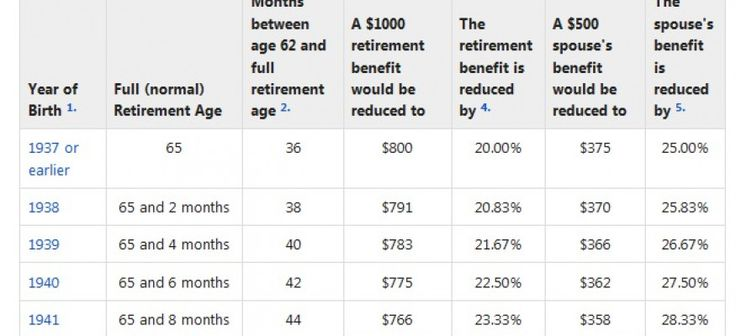 Social Security full retirement and age 62 benefit by year of birth