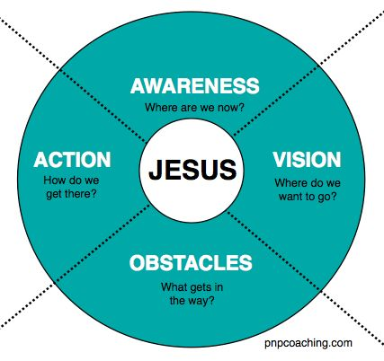 17 Best ideas about Christian Life Coaching on Pinterest | Life ...