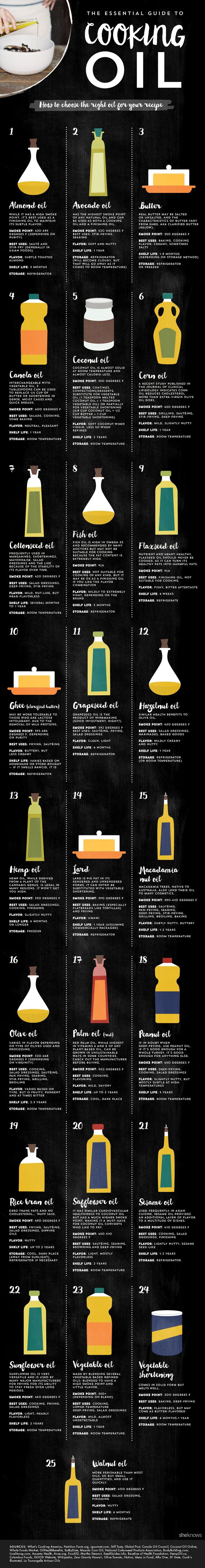 The essential guide to cooking oil infographic. Tips on how to choose the right cooking oil for your recipe!