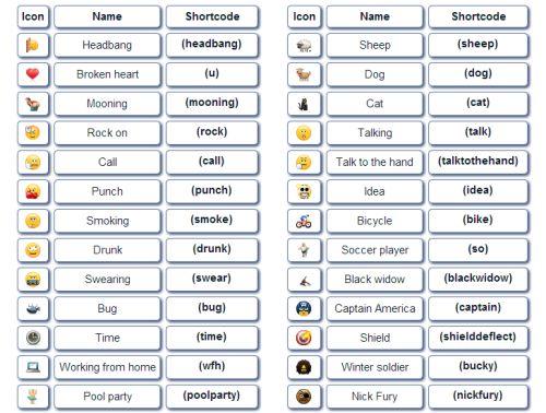 Hidden Skype Emoticons With Code | Keyboard Emojiemoticon