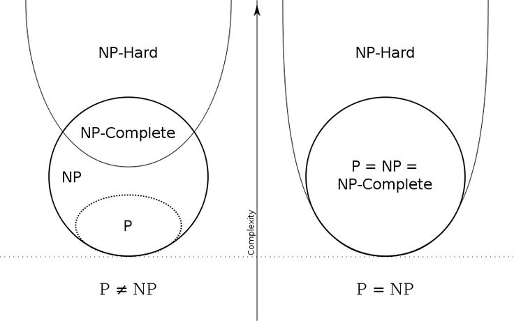 P np np-complete np-hard - NP-complete - Wikipedia, the free encyclopedia