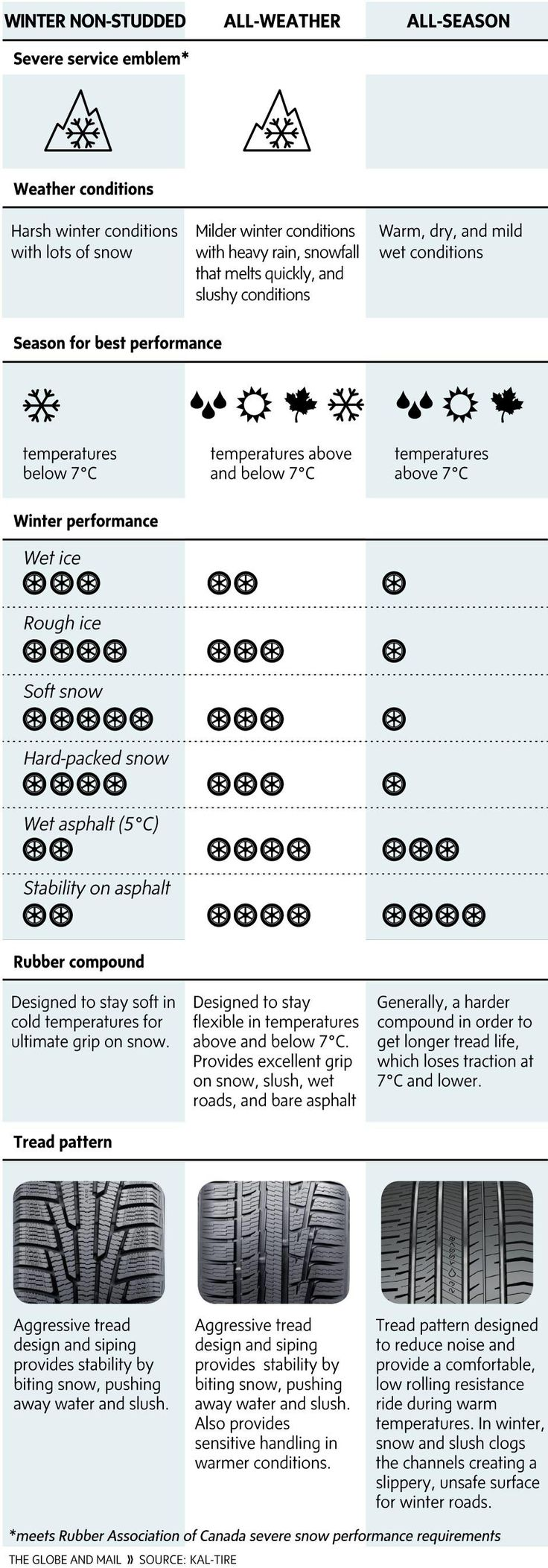 Are all-weather tires a good compromise? - The Globe and Mail