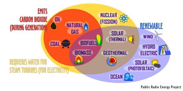 31 Best Science Mind Maps Images On Pinterest