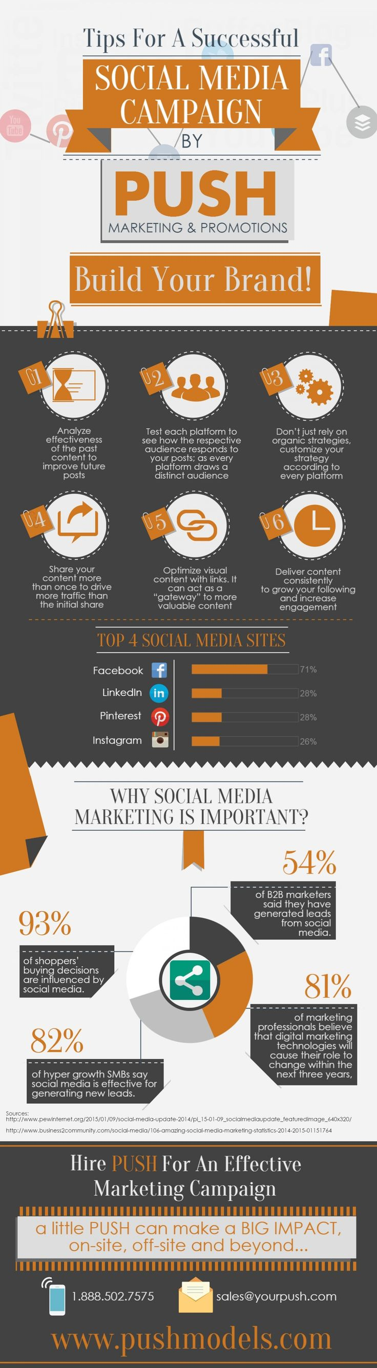 Tips for a successful Social Media Campaign by Push Marketing & Promotions