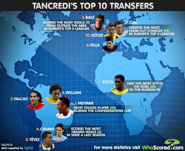 Top 10 Summer 2013 Transfers