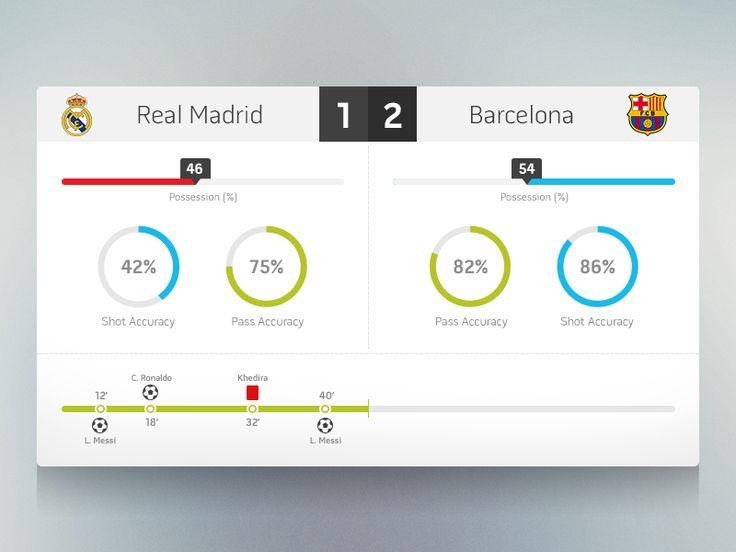 Football Stats - FIFA UI Concept by Rodrigo Bellão