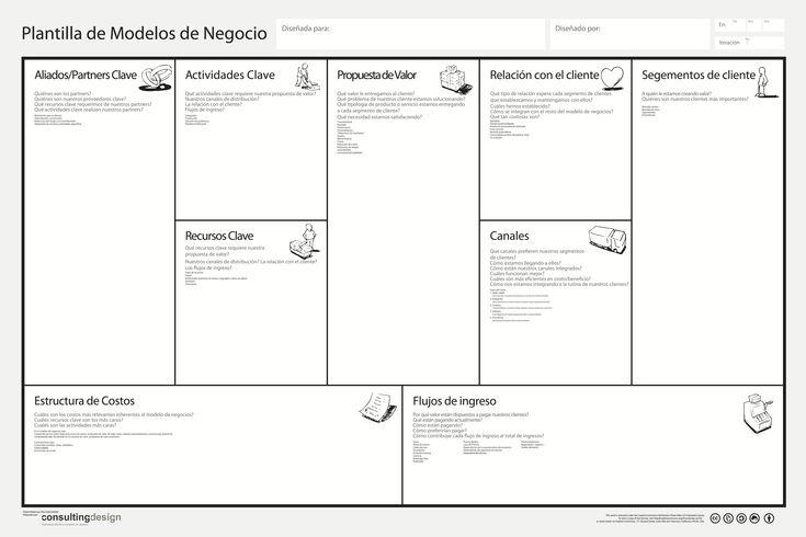 Modelo Canvas: plantilla de modelos de negocio #infografia