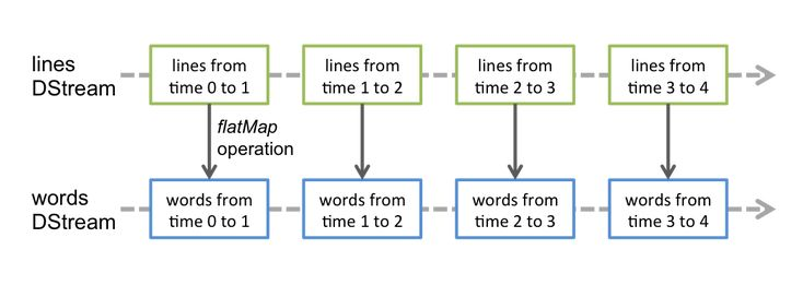 Spark Streaming data flow