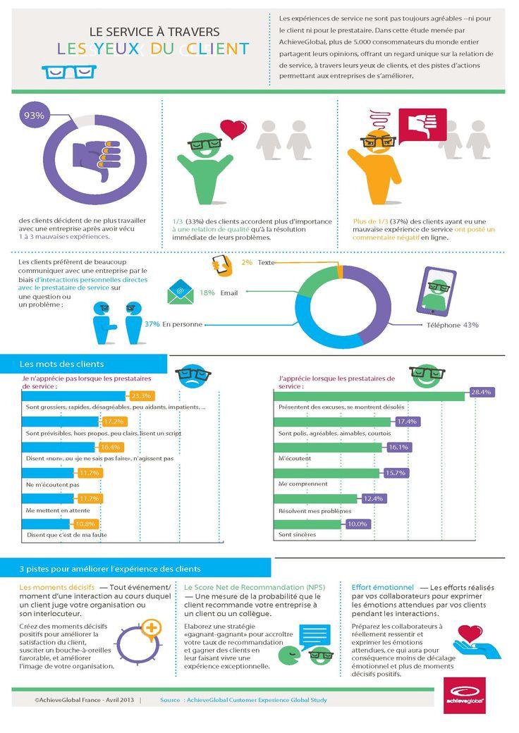 #Infographie #CRM : Le service à travers les yeux du client