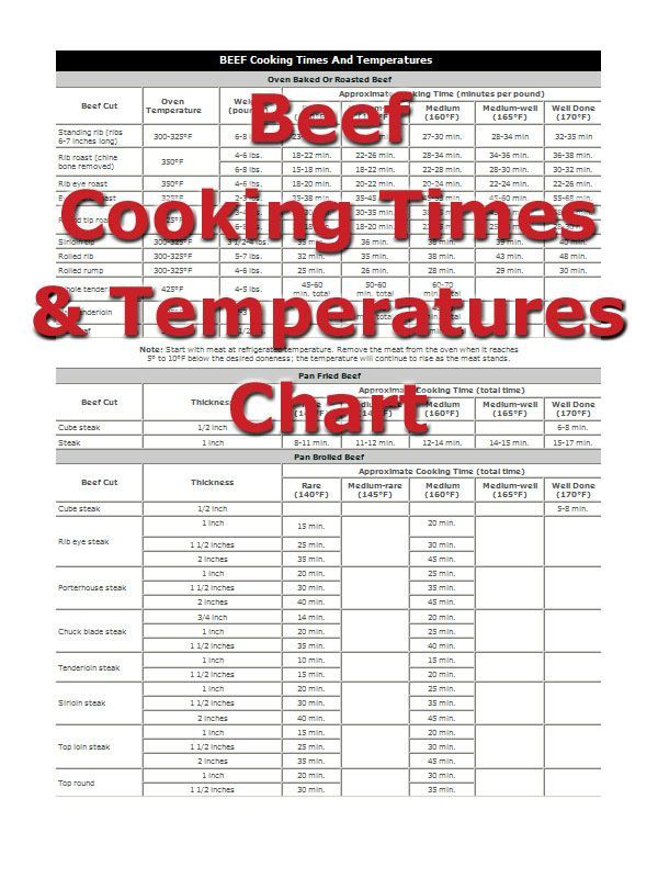 Beef Cooking Times from RecipeTips.com!