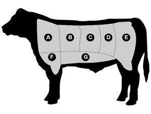What are the leanest cuts of beef? What is the best cut for roast beef? What is the best cut of steak? We'll guide you through the different cuts of beef and give you a handy chart to help you decide.