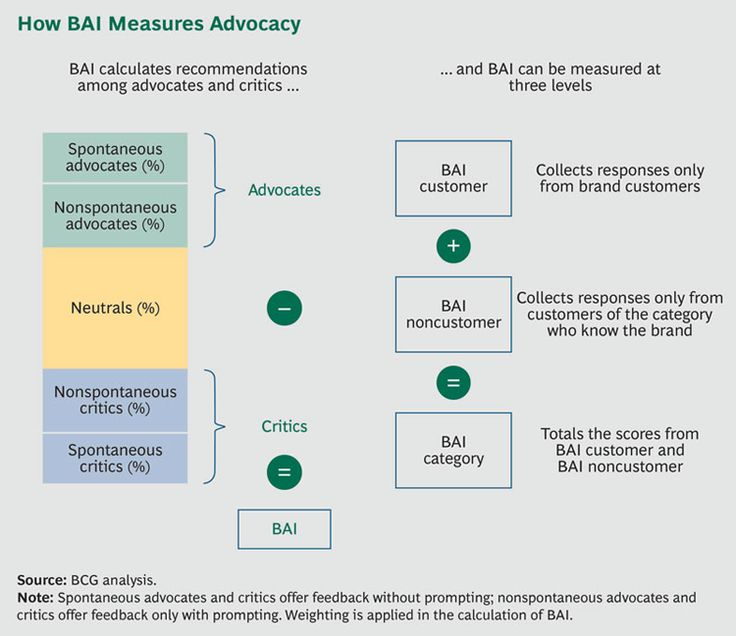 bcg.perspectives - Fueling Growth Through Word of Mouth