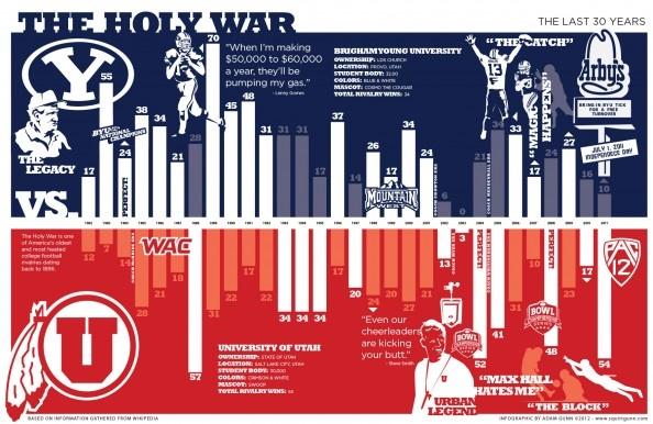 BYU vs UofU University of Utah. Utah's Holy War in infographic data. #UTAHSPORTS #UTAHFOOTBALL #UTAHCOLLEGE