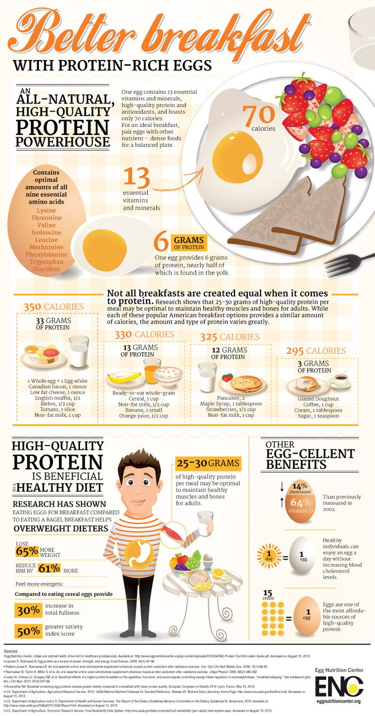 Better Breakfast Infographic
