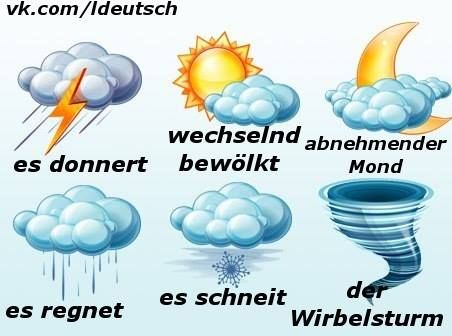 Was für ein Wetter ist heute?...es regnet...er scheint...