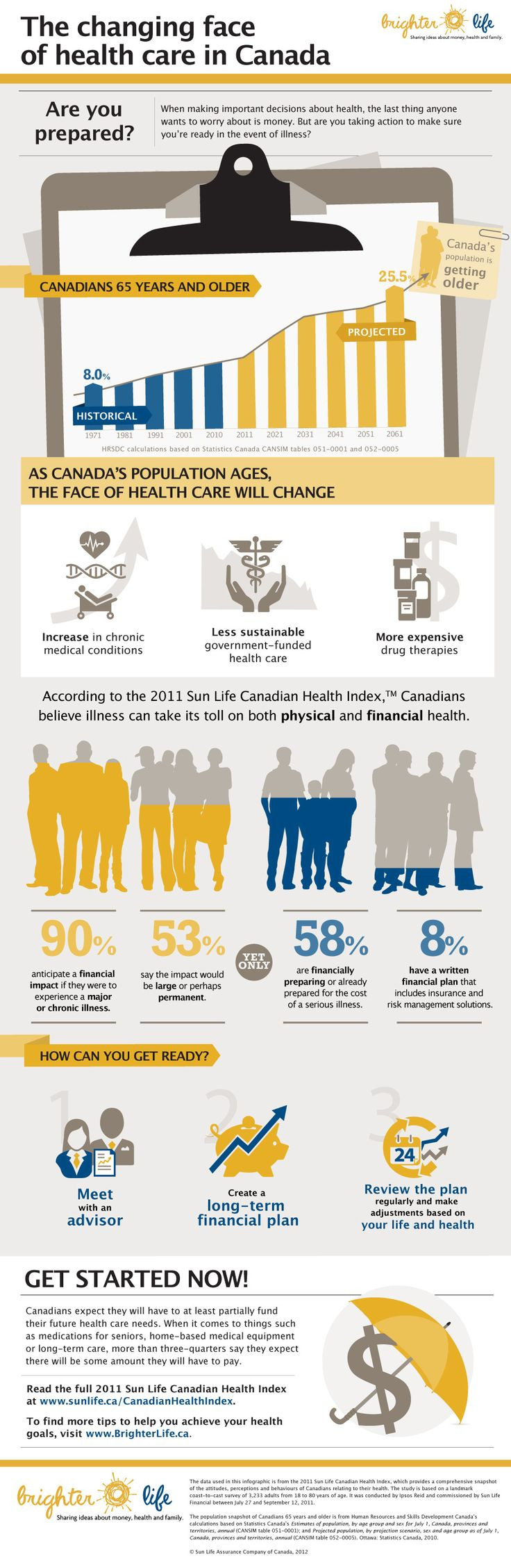 Infographics The Changing Face Of Healthcare In Canada