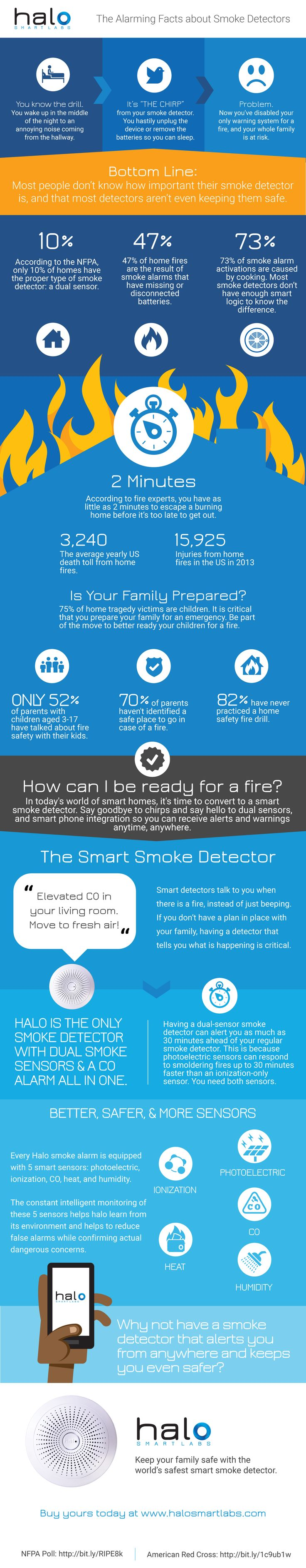 Halo Infographic Alarming Facts about Smoke Detectors