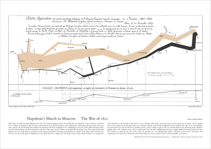 Minard was a pioneer of the use of graphics in engineering and statistics. He is famous for his Carte figurative des pertes successives en hommes de l'Armée Française dans la campagne de Russie 1812-1813, a flow map published in 1869 on the subject of Napoleon's disastrous Russian campaign of 1812.