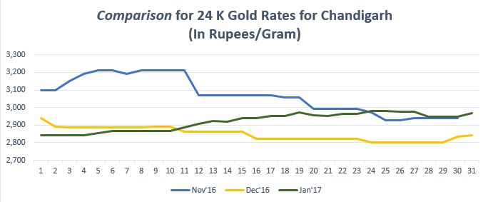 Find the gold trend in graph for gold rate in Chandigarh. For more info on gold price in Chandigarh visit  https://www.bankbazaar.com/gold-rate-chandigarh.html