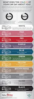 Poppys Crafts: What does the colour of your car say about you ?