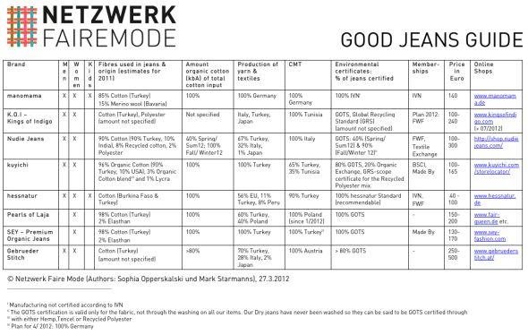 good jeans guide (c) netzwerk faire mode