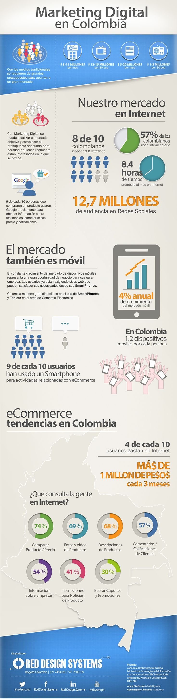 Marketing Digital en Colombia. #Infografía en español
