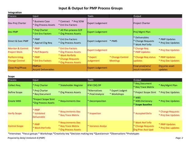 25 best PMP study images on Pinterest Project management, Pmp exam