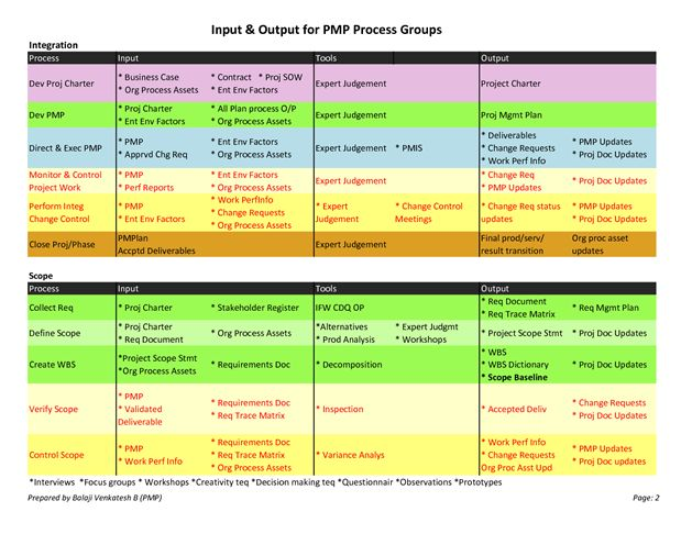 12 awesome pmp cheat sheet pmbok 5 images