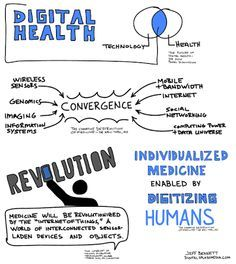 Image result for Digital Health and Well Being def