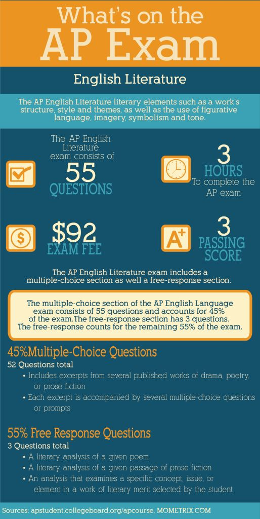 What's on the AP English Literature Exam AP tests are exams designed to measure a person's grasp of a particular subject area. Passing one of these exams certifies that you have achieved a level of learning commensurate with that of a student who has passed college classes in the subject. http://www.mometrix.com/blog/whats-on-the-ap-english-literature-exam/