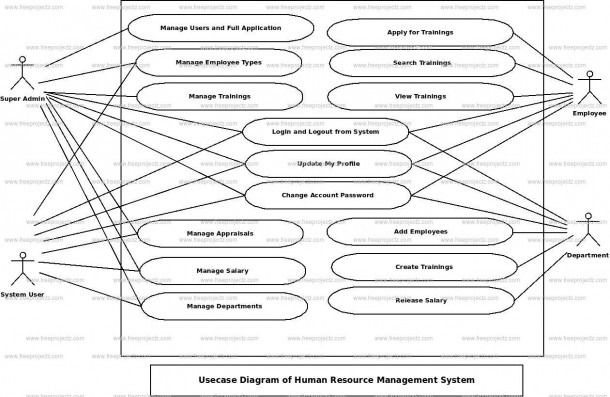 Use Case Diagram For Human Resource Management System Human Resource Management System Data Flow Diagram Tourism Management