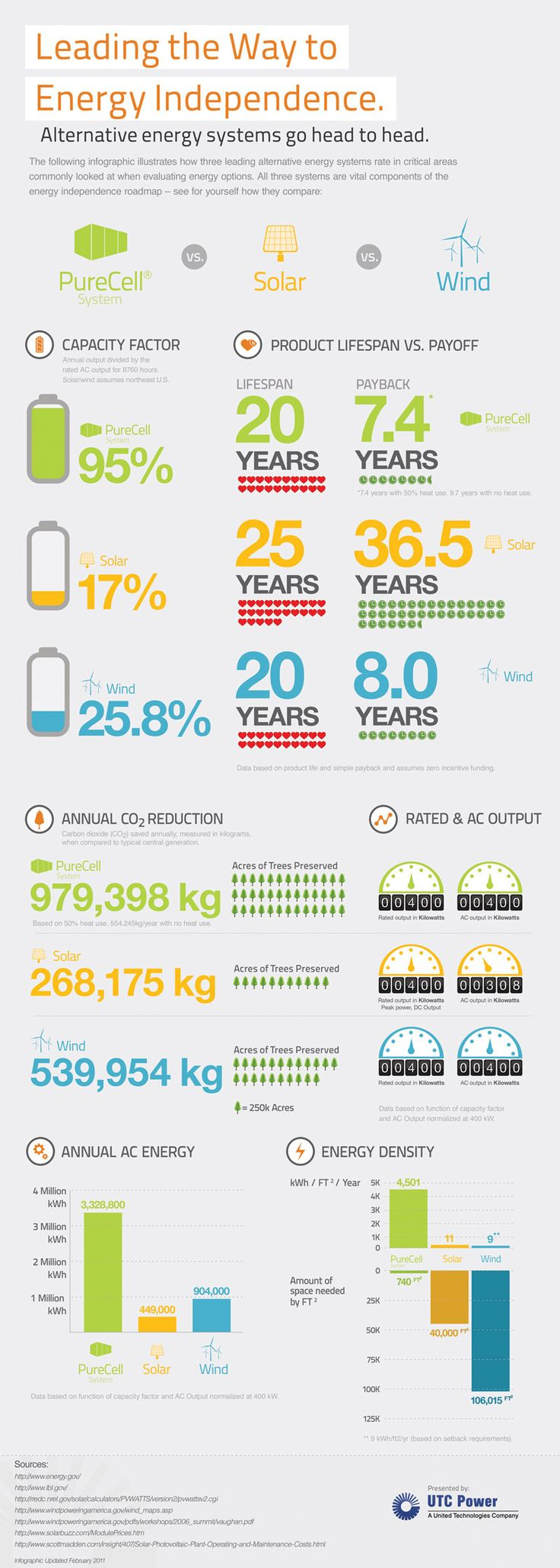 Alternative Energy http://www.utcpower.com/knowledge-library/infographic/alternative-energy-options-fuel-cell-wind-solar