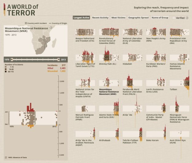 A World of Terror   Interactive data visualization from Periscopic   Impact of terrorism