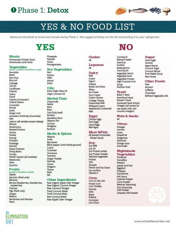 Best 25+ Diet journal ideas on Pinterest Fitness journal, Bullet - food journal sample